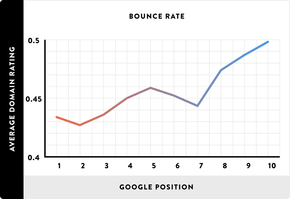 High bounce rate correlates with seo rankings- research by Backlinko