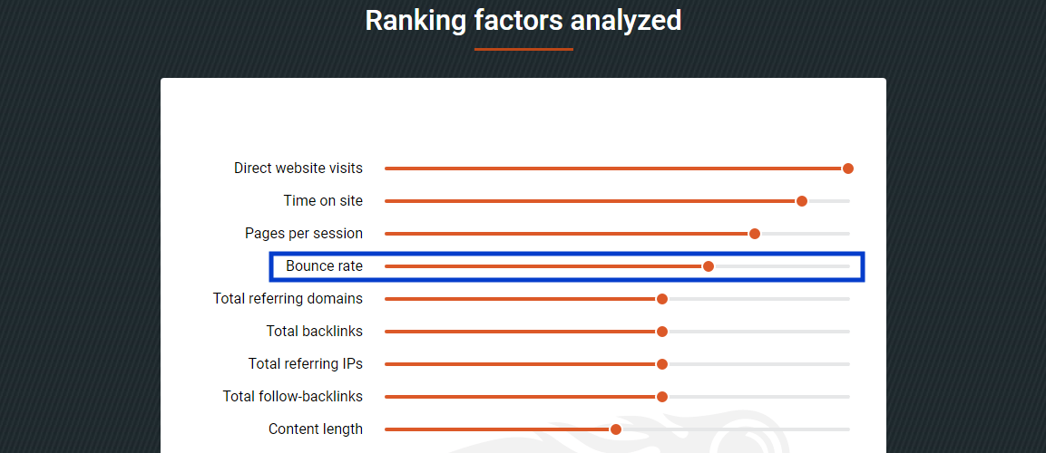 An image showing research by Semrush which indicates that bounce rate is among the top most Google ranking factors