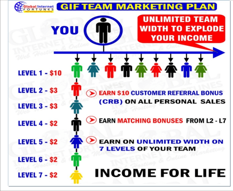 How to make money using Global Internet Fortunes