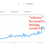 spike for the keyword udemy